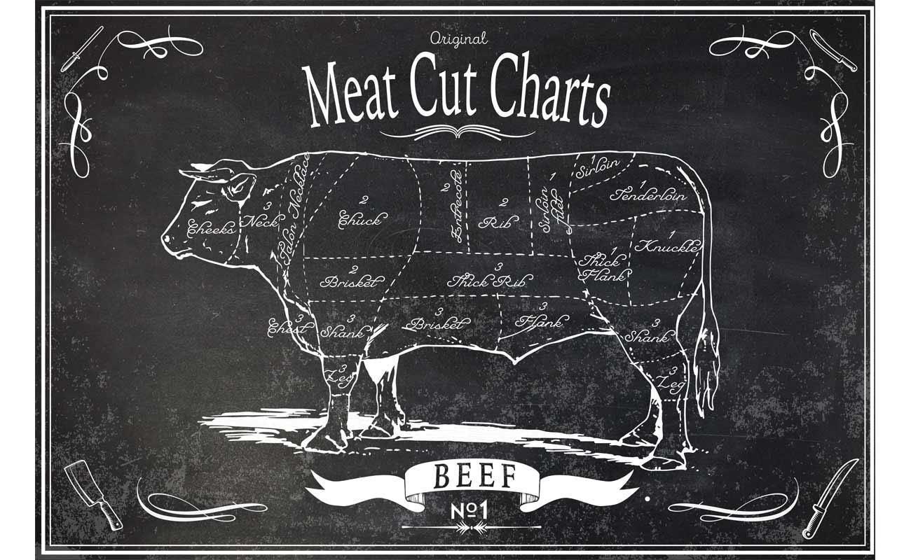 Lodewijksmeat Meat Cut Charts