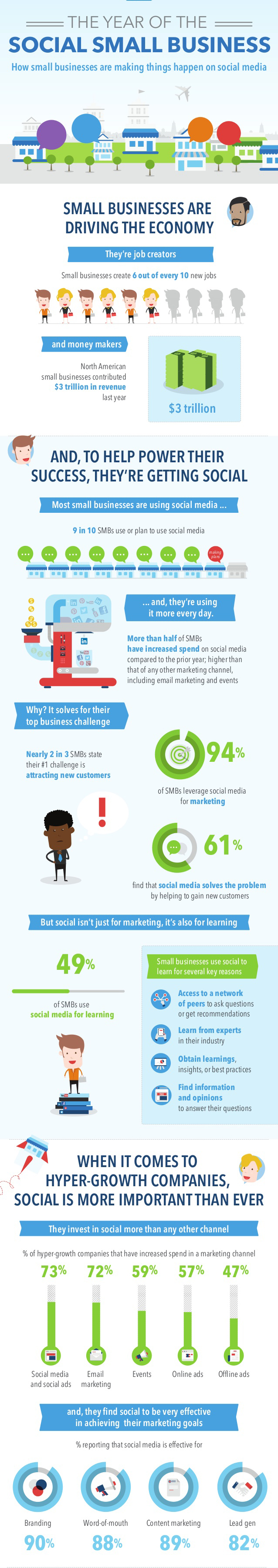 Small Businesses Use Social Media Infographic