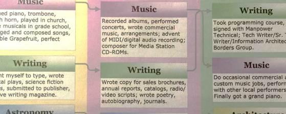 Blog – Music by Doug Howell