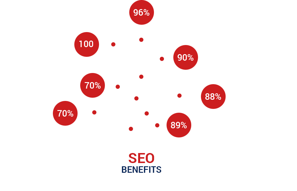 Importance of SEO Service in Bangladesh