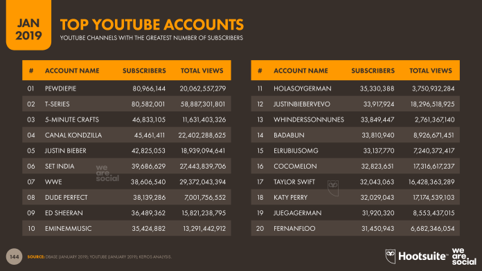Digital 2019 Global Overview Images v01 - Slide 144 YouTube Top Accounts