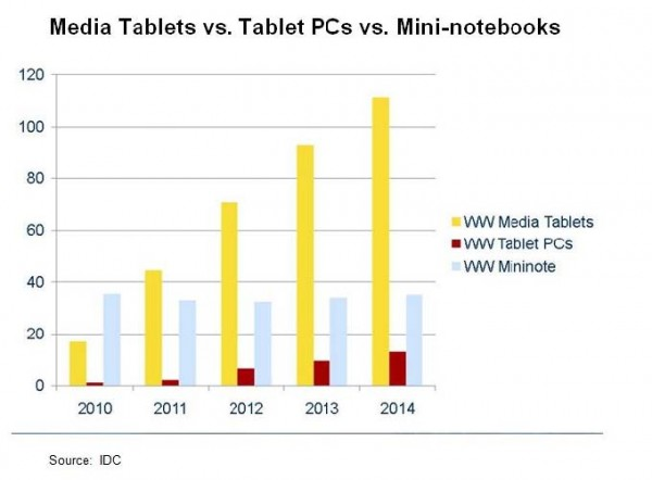 Chart showing growth of media tablets, tablet PCs, and mini-notebooks