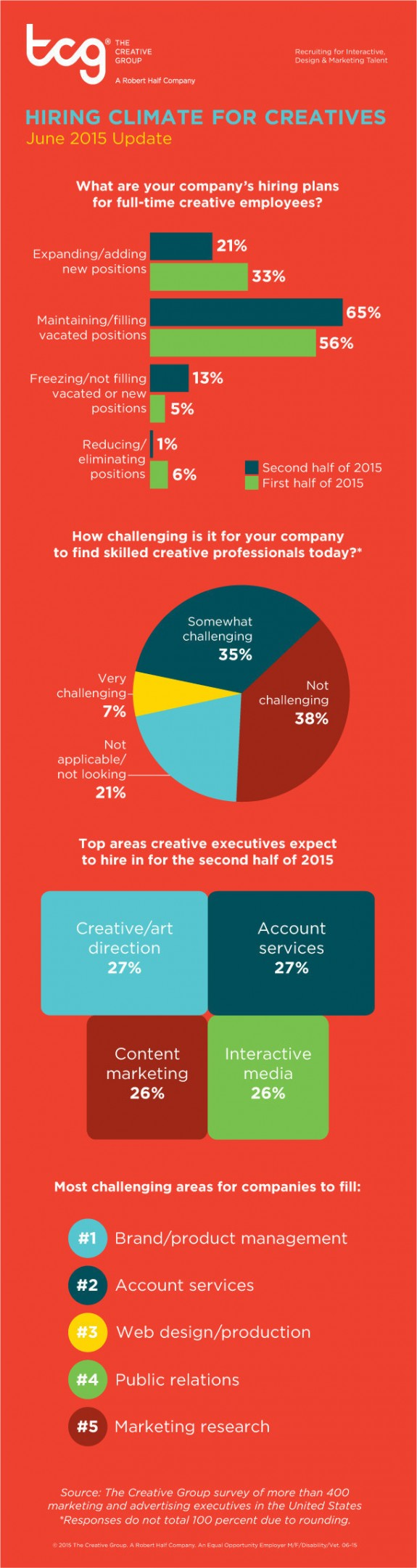 Survey: Many companies plan to add creative and marketing staff through year-end (PRNewsFoto/The Creative Group)