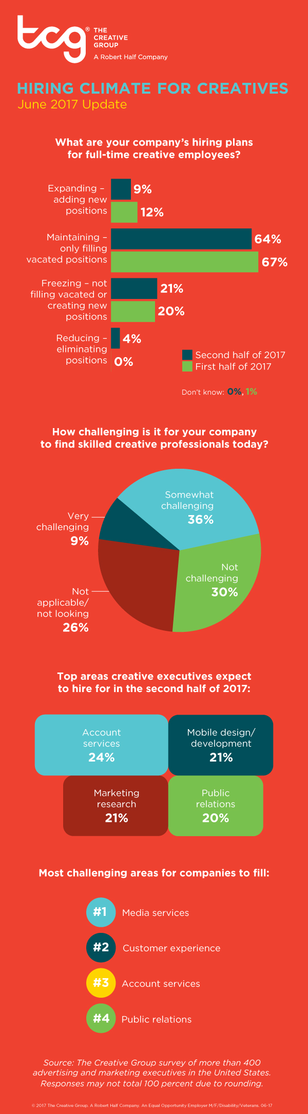 The Creative Group Hiring Climate Infographic