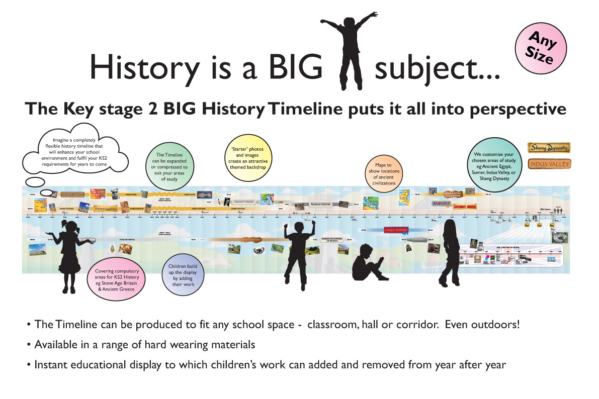 New Curriculum Ks2 History Timeline Graphic And