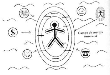 Cuerpos sutiles2 - Los cuerpos del ser humano
