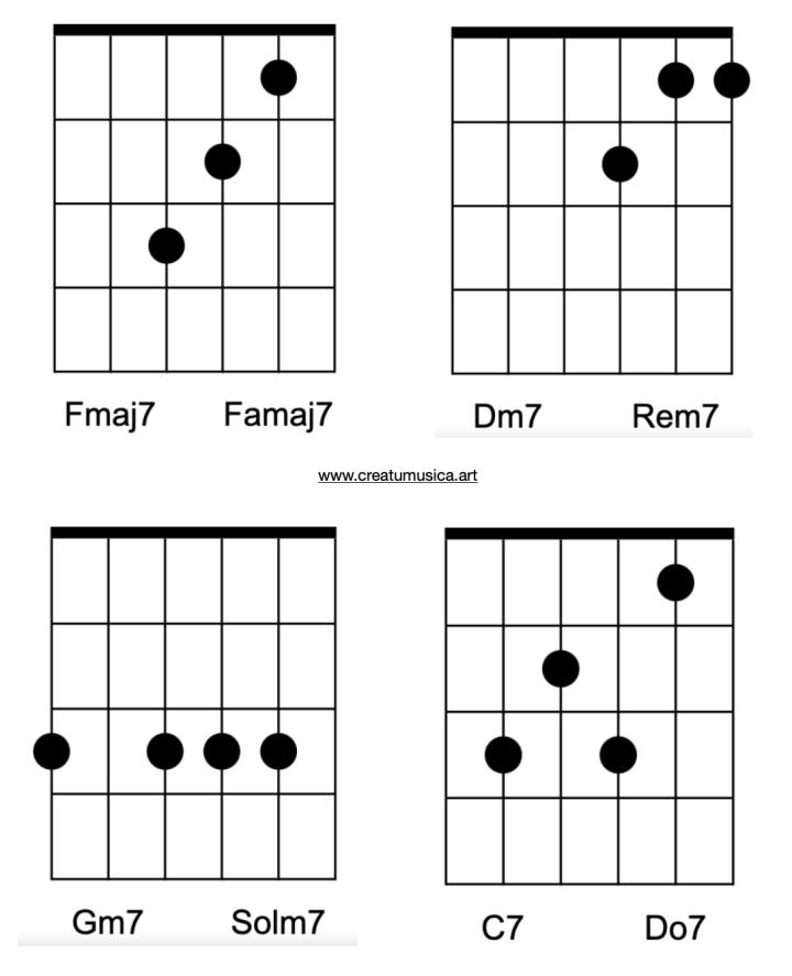 Círculo de Fmaj7