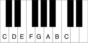 Escala Mayor de Piano