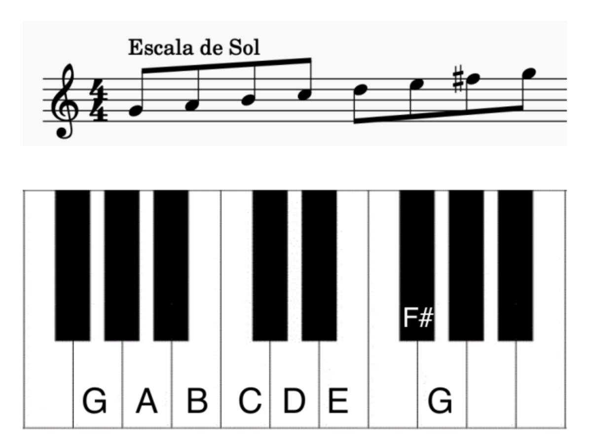 Escalas Mayores de Piano