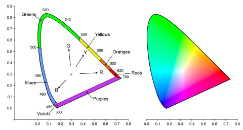 CIE diagrams color