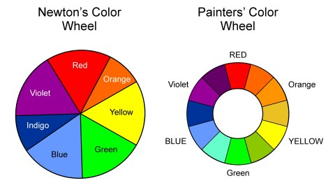 color wheels newton and painting in color
