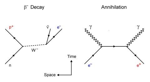 feynman diagrams color