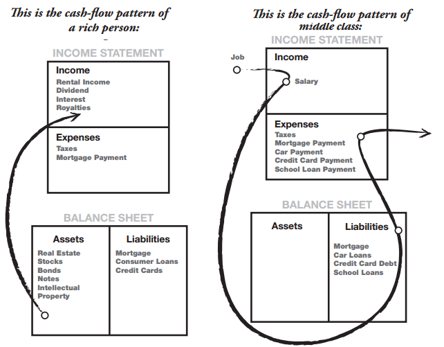 cash flow assets liabilities diagram