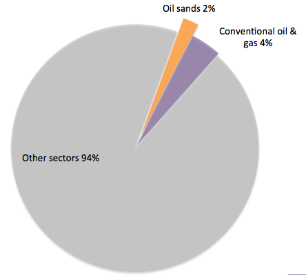 Oil contribution to Canadian GDP