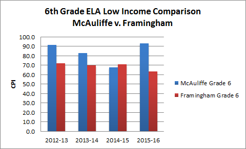6th-ELA-low-income-updated