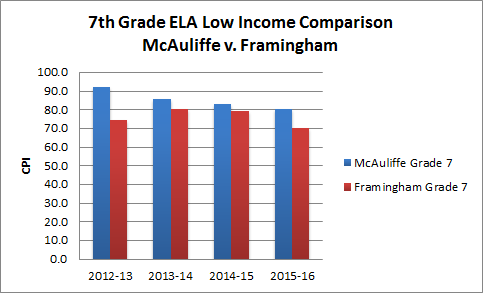 7th-ELA-low-income-updated