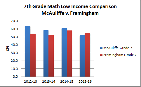 7th-Math-low-income-updated