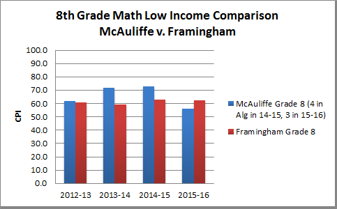 8th-Math-low-income-updated