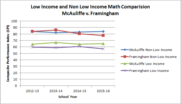 low-income-gap-analysis-math