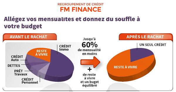 rachat de credit FM Finance à Lille Rouen Caen