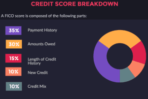 Credit score for credit card churning