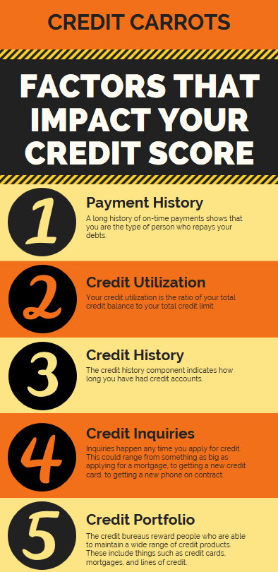How is Fico Credit Score Calculated