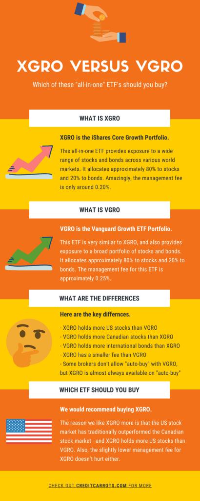 XGRO vs VGRO Infographic