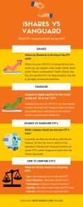 iShares vs Vanguard ETF Infographic