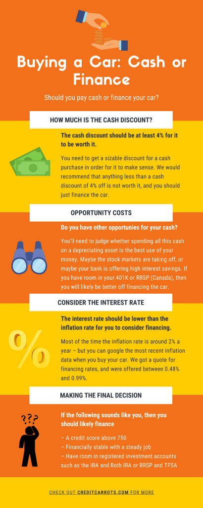 Buying a car cash or finance infographic