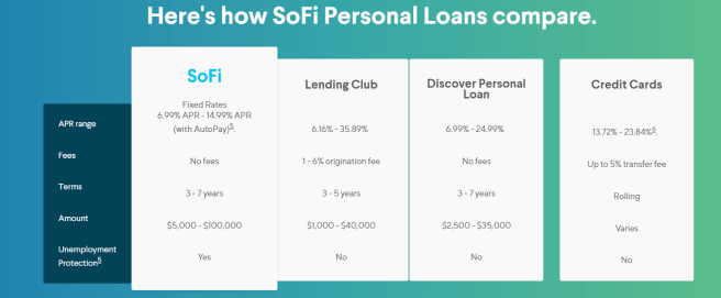 Sofi Personal Loan Requirements And Review Credit Liftoff