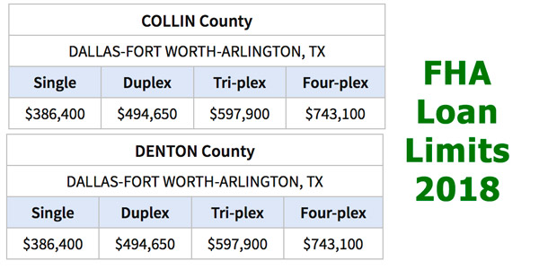 FHA Loan Limits for Collin and Denton County 2018