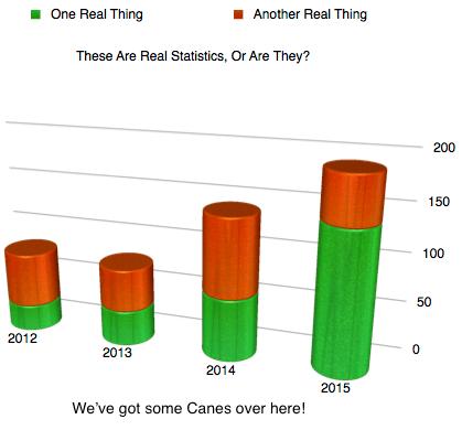 Statistics Image (Made Up)