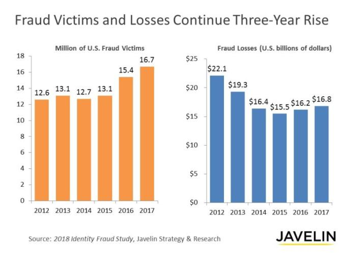 Identity Fraud Study 2018 Javelin Strategy and Research