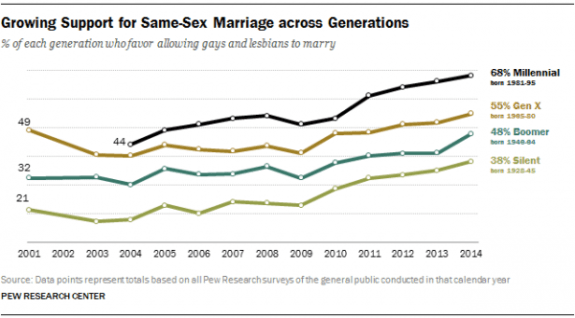same-sex-poll