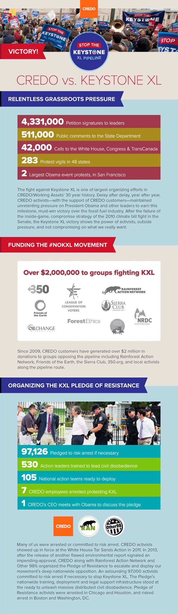 Infographic about CREDO and Keystone XL