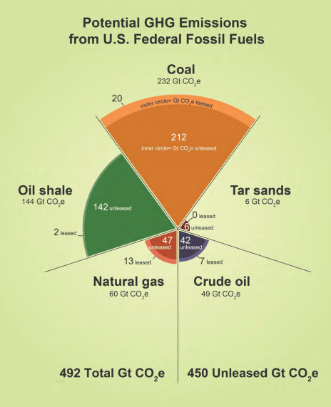 Graphic displaying U.S. Federal Lands emissions