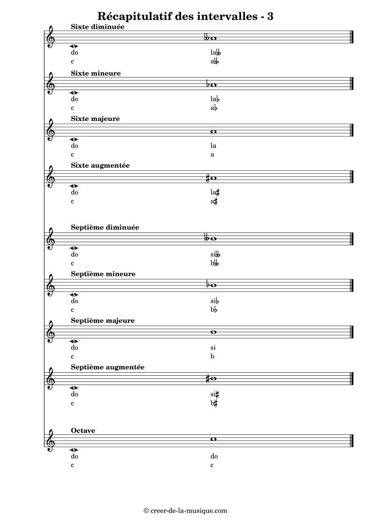 Récapitulatif des intervalles montant en partant de do : de la sixte à l'octave