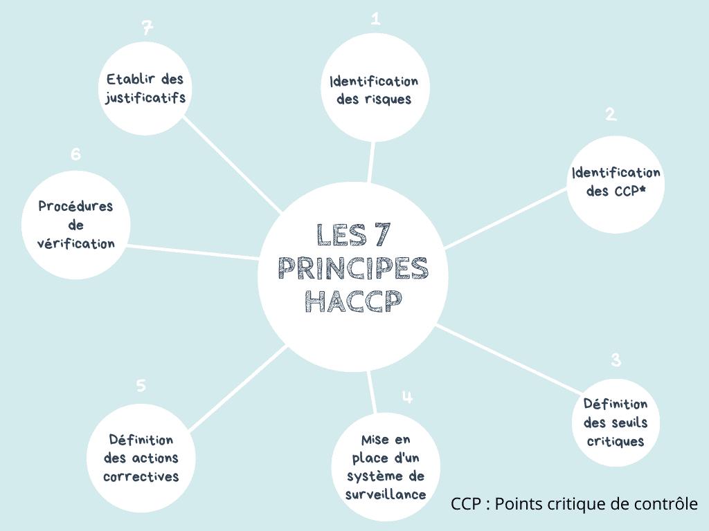 Les 7 principes HACCP