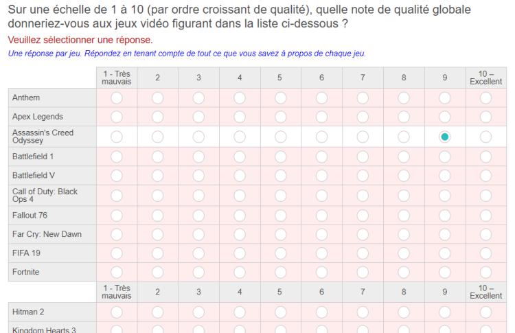 Sur une échelle de 1 à 10, quelle note de qualité globale donneriez-vous aux jeux vidéo figurant dans la liste ci-dessous ?