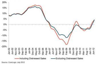 CoreLogic Price Chart