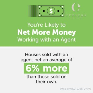 You're more likely to net more money working with an agent