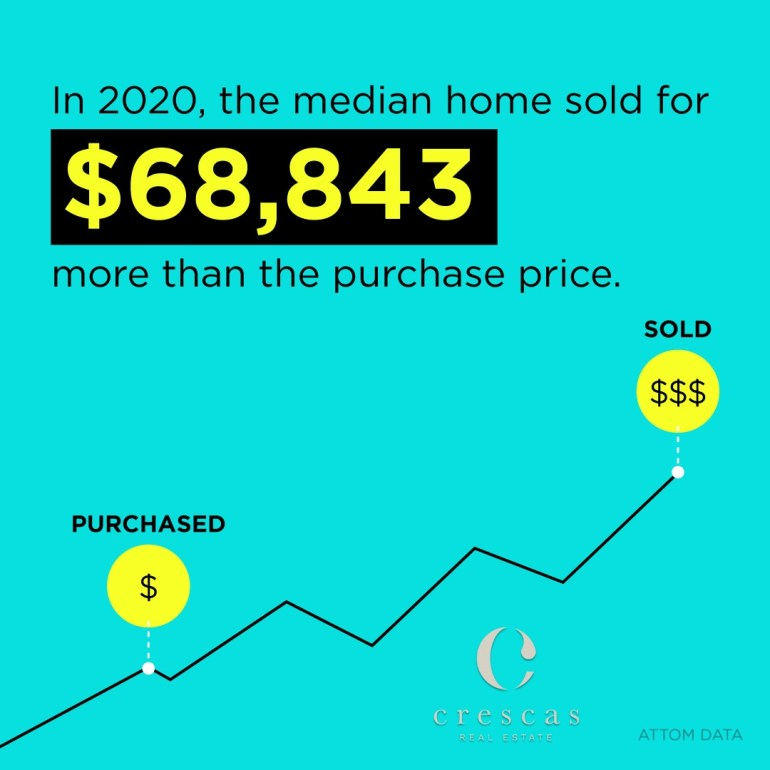 Homes are selling for tens-of-thousands over asking price
