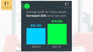 Average home seller profit increased by 26%