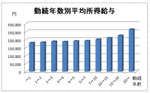 勤続年数別平均所得給与