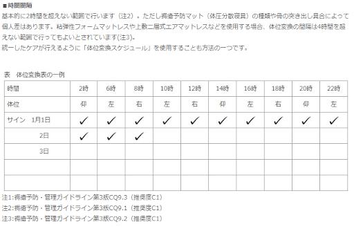 日本褥瘡学会褥瘡の予防について