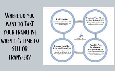 Sell or Transfer Your Franchise – Is it Time?