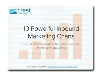 The Power of Inbound Marketing Charts