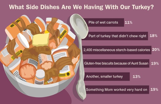 The_Onion_Side_Dishes_infographic
