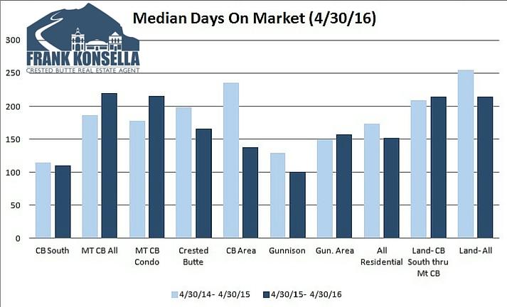 real estate days on market in crested butte