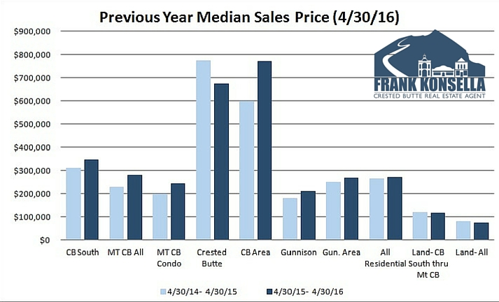 median sales price in crested butte and gunnison